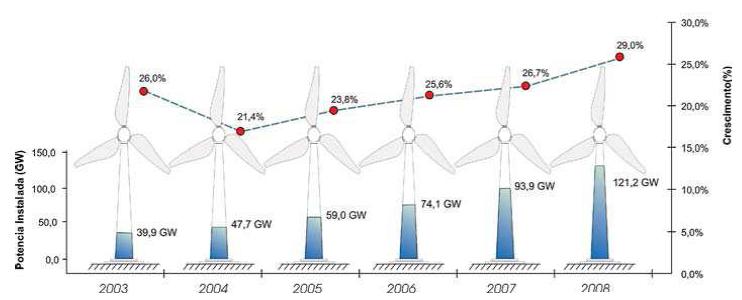 panorama_utilizacao_energia_eolica_taxa_crescimento