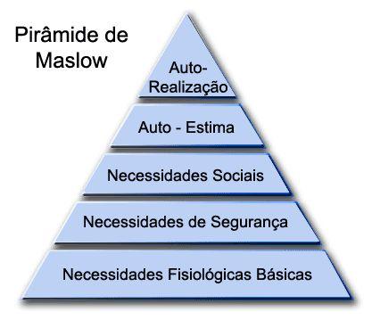 piramide_de_maslow_trabalhos_escolares